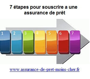 Qu'elles sont les 7 étapes pour souscrire a une assurance de prêt ?